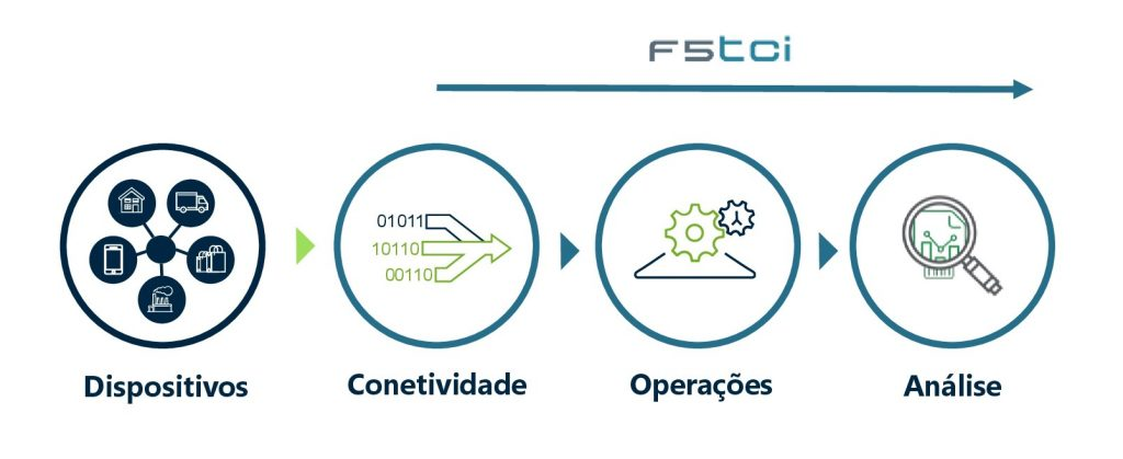 f5tci industrial internet of things high level product architecture