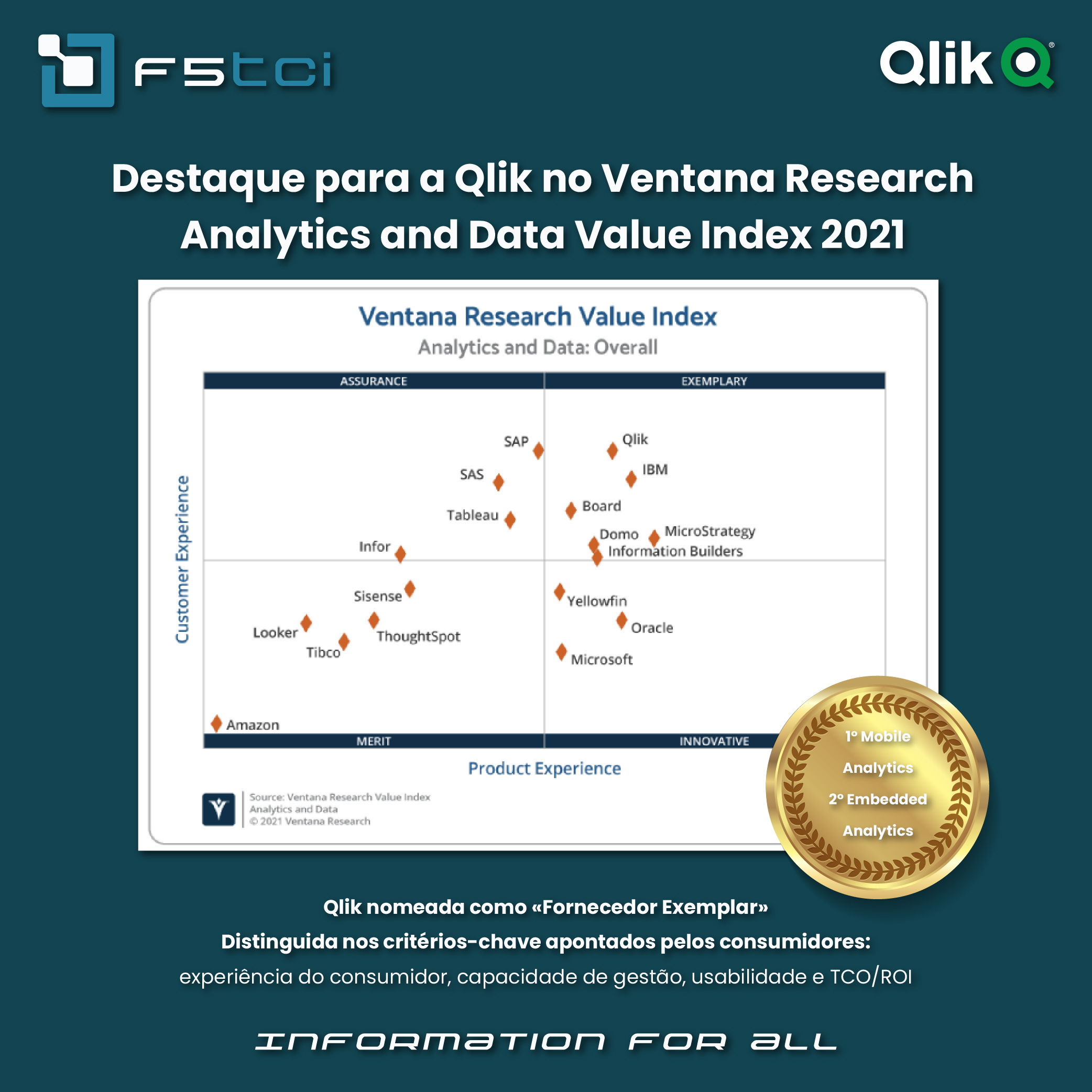 Qlik-in-the-Ventana-Research-2021-Analytics-and-Data-Value-Index